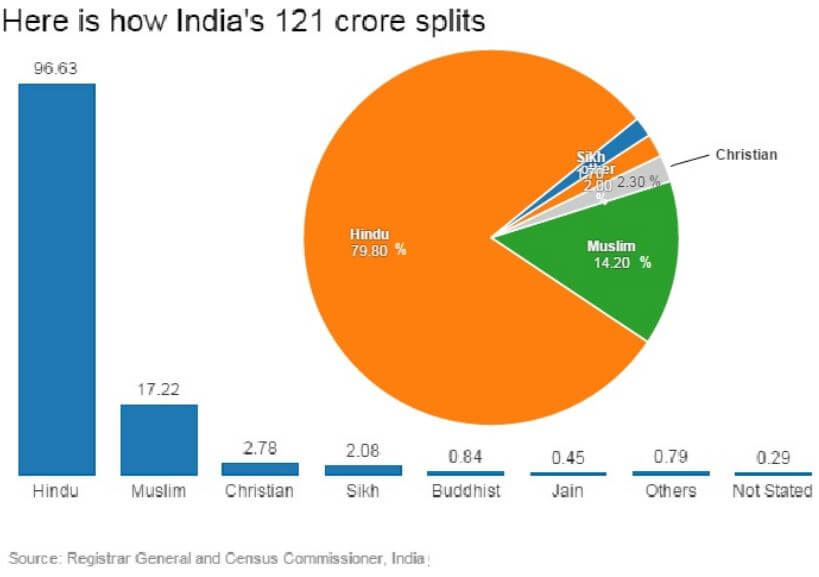 80-percent-hindu-in-india-hinduism-narendra-modi