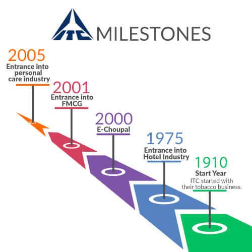 itc-history-itc-case-study-business-model