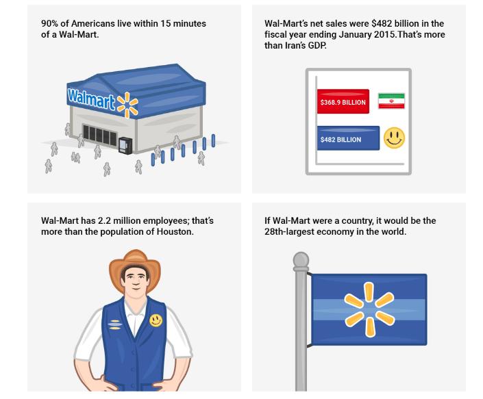 facts-of-walmart-business-model-revenue-model-of-walmart-case-study
