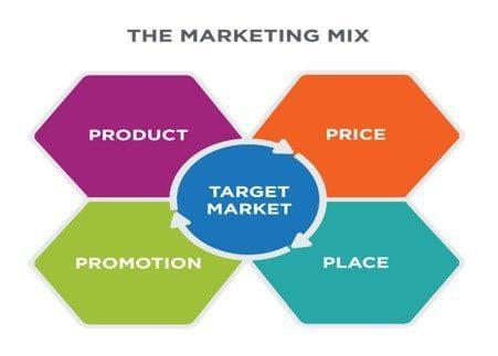 marketing-mix-4-ps-of-marketing