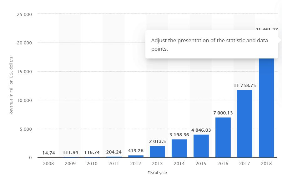 Revenue of Tesla