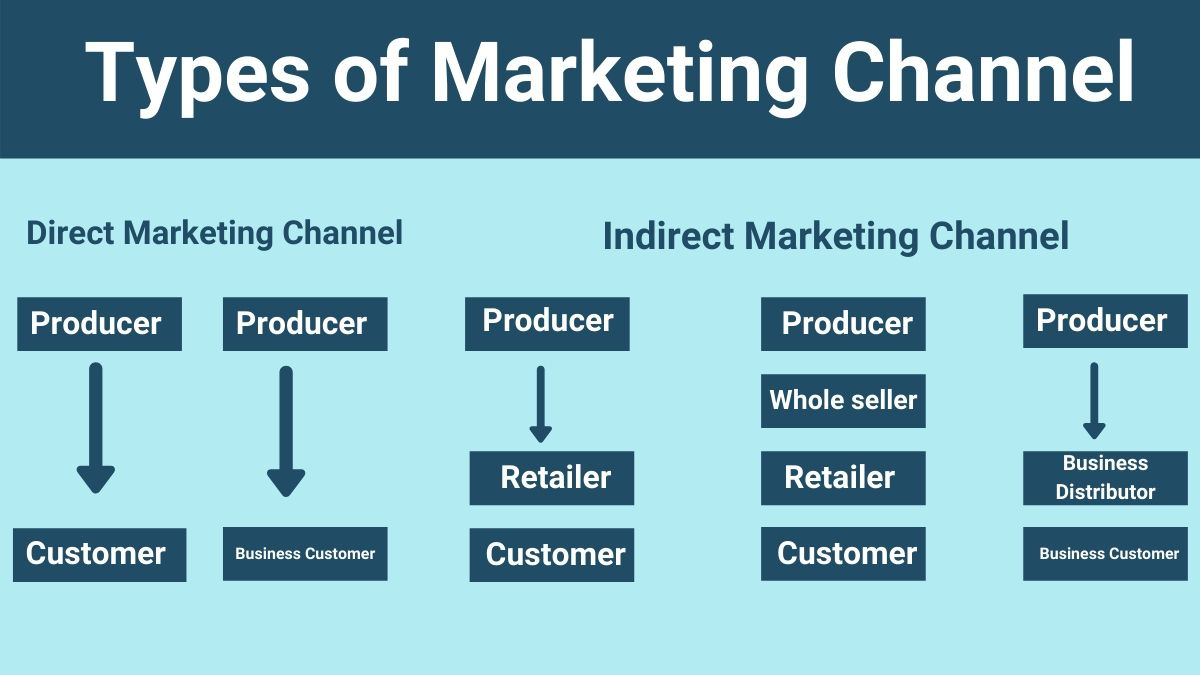 Types of marketing channel