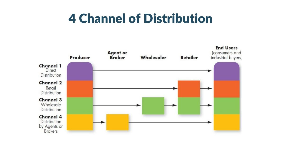4 Channel of Distribution