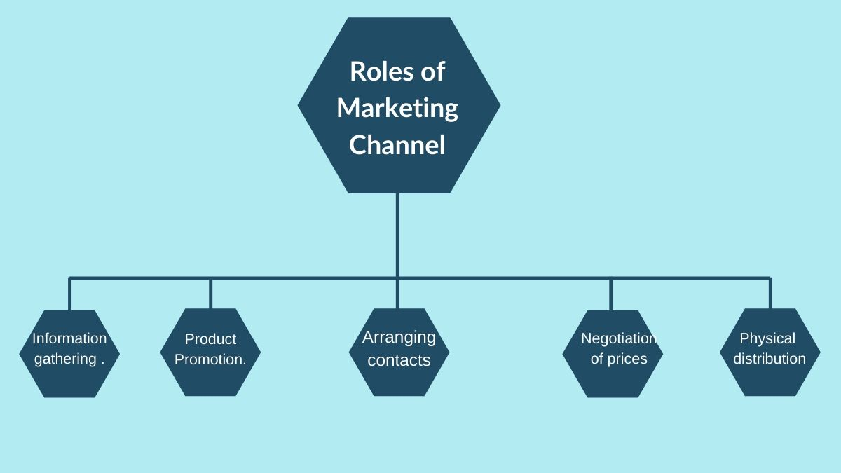 Roles of marketing Channel