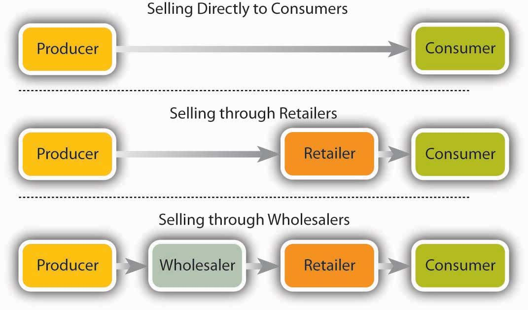 What is Marketing Channel, Distribution network