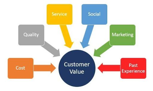 Customer Value, Loyalty & Satisfaction