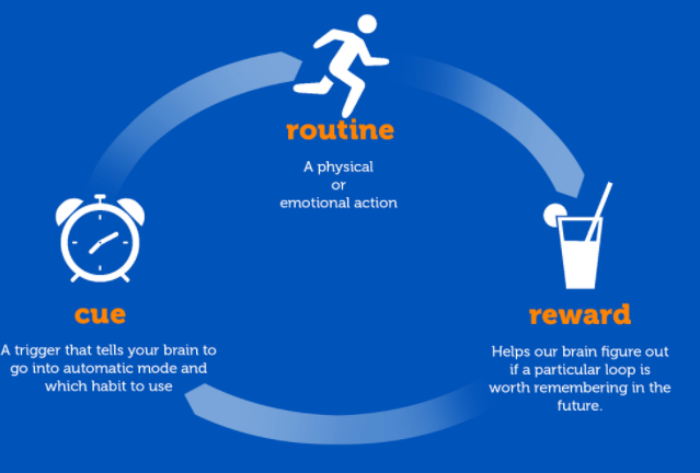 Changing People's Habits - Encouraging and Sustaining New behaviours