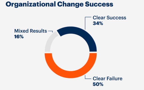 Kotter's 8 Step Model – Implementing Change Successfully