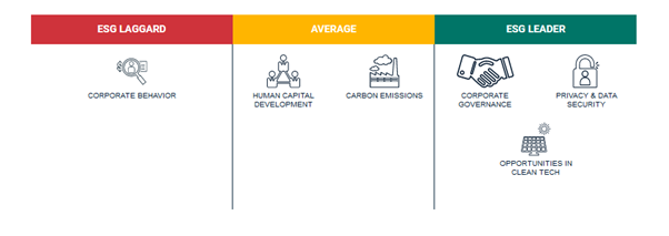 image showing the sectors in which Microsoft corporation is Laggard, Average and Leader. Microsoft is ESG laggard in Corporate Behaviour, Average in Human Capital Development and Carbon Emissions, ESG Leader in Corporate governance, privacy and data security, opportunities in clean technology.