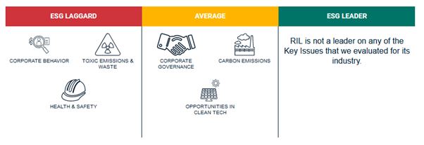 image showing the sectors in which Reliance Industry Limited is Laggard, Average and Leader.