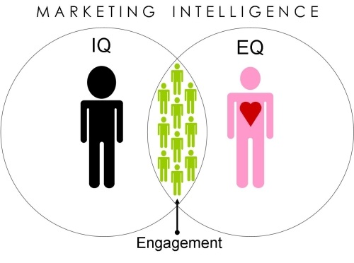 Both IQ and EQ are necessary for engagement.