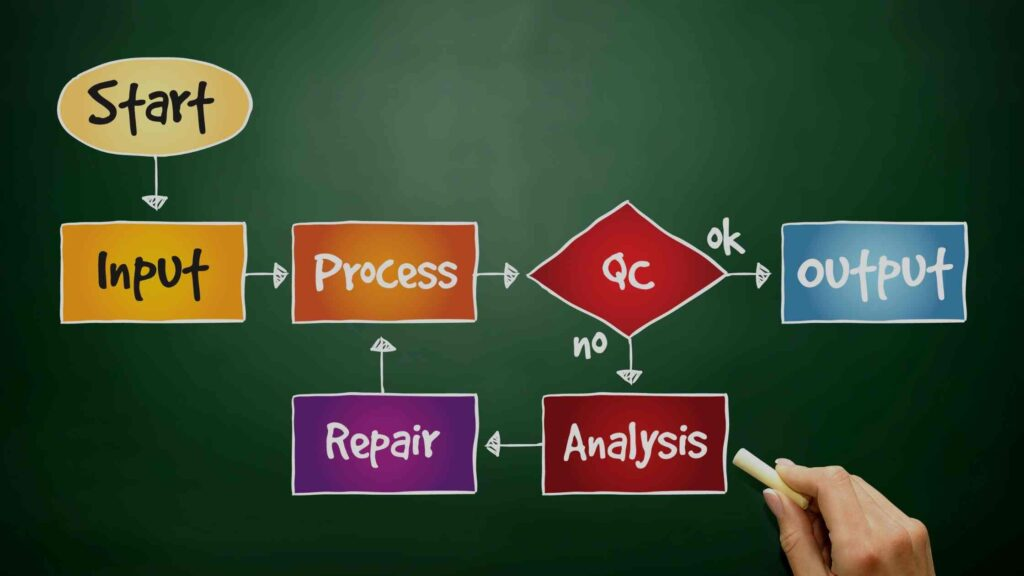 Improving business process